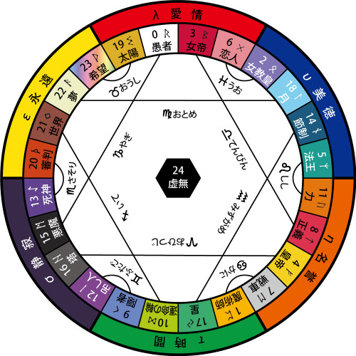 XTAROT MAJOR ARCANA DIAGRAM